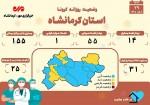 ثبت یک فوتی در کرمانشاه بر اثر ابتلا به کرونا
