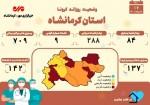 ثبت ۹ فوتی دیگر بر اثر ابتلا به کرونا در کرمانشاه